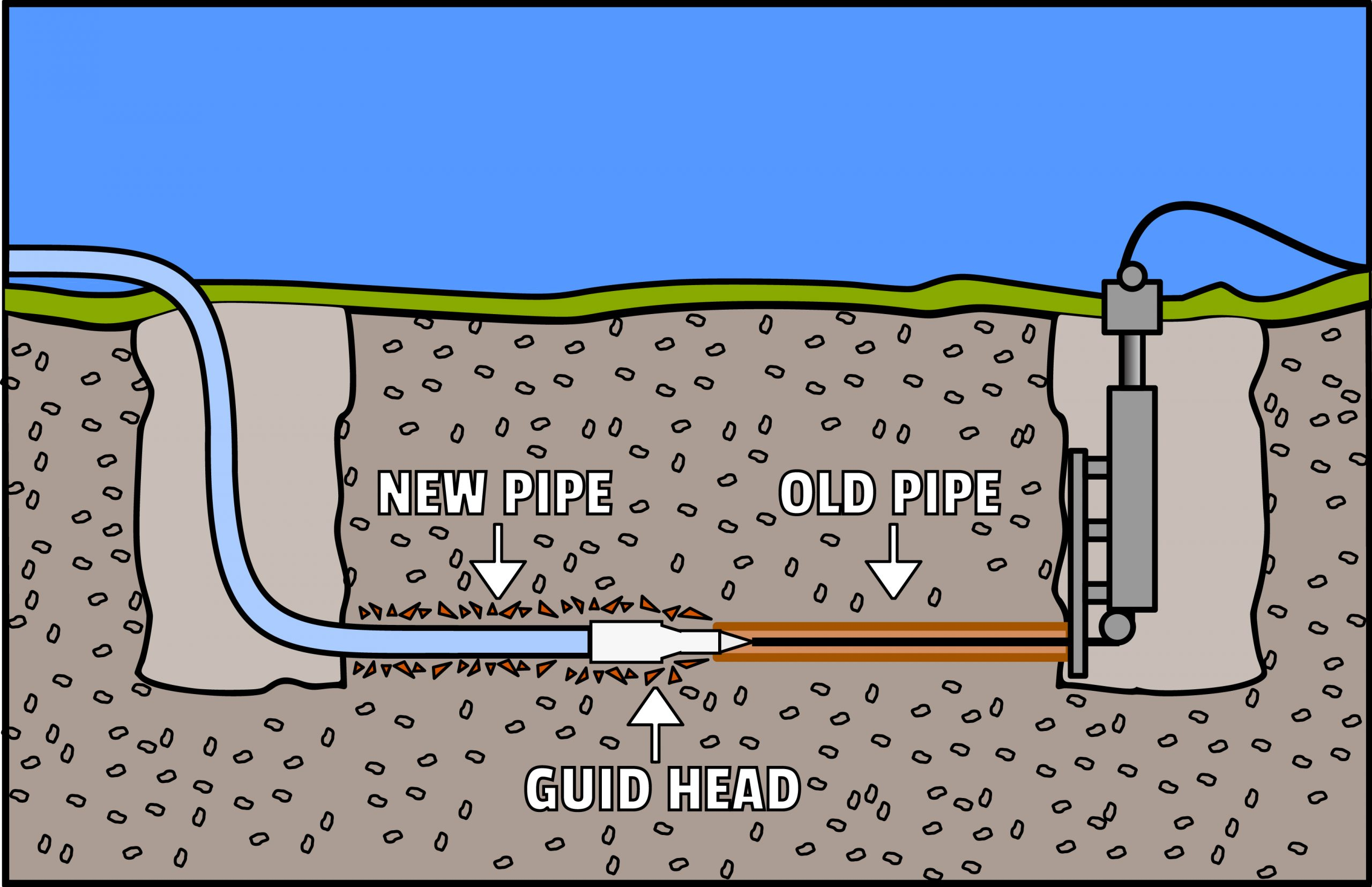We Won't Dig Up Your Yard with Trenchless Water Main Repair in Everett